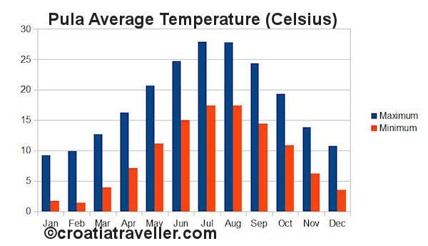 Pula Temperature chart