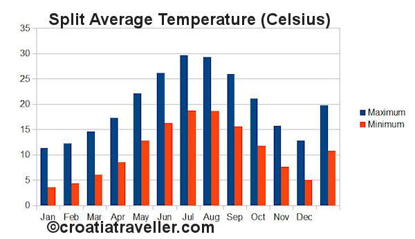 Split temperature chart